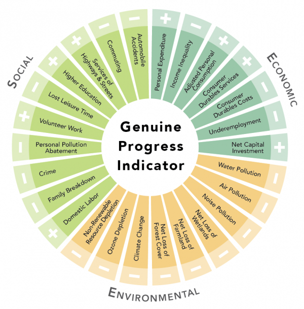 Graphic displaying the 26 social, environmental, and economic indicators that contribute to GPI