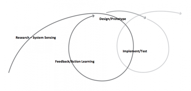 Research - Design - Implement - Feedback cycle