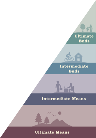 pyramid showing the hierarchy of means and ends