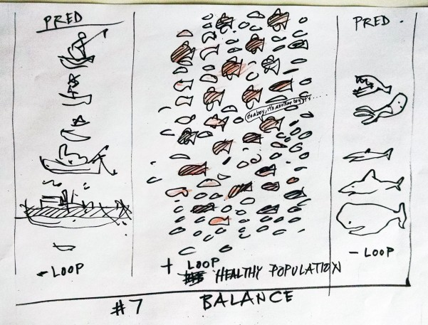 pen sketch of positive and negative feedback in a fish population